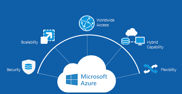 Reasons why to choose Microsoft Azure for your Enterprise
