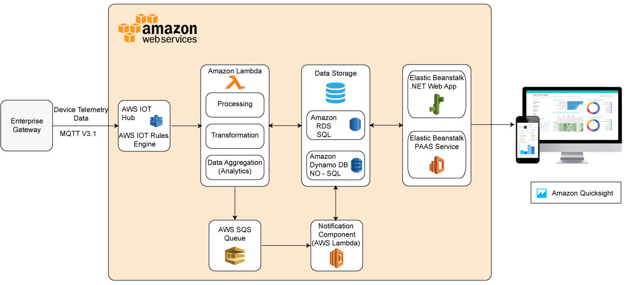industrial iot platform using aws iot architecture diagram