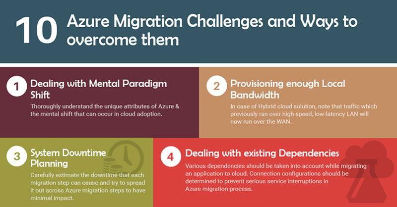 How to overcome azure migration challenges - Infographi