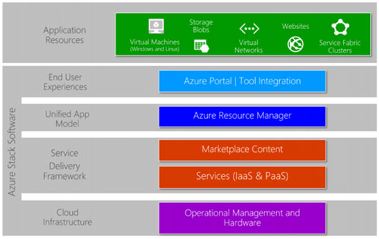 Microsoft Azure Stack product architecture diagram