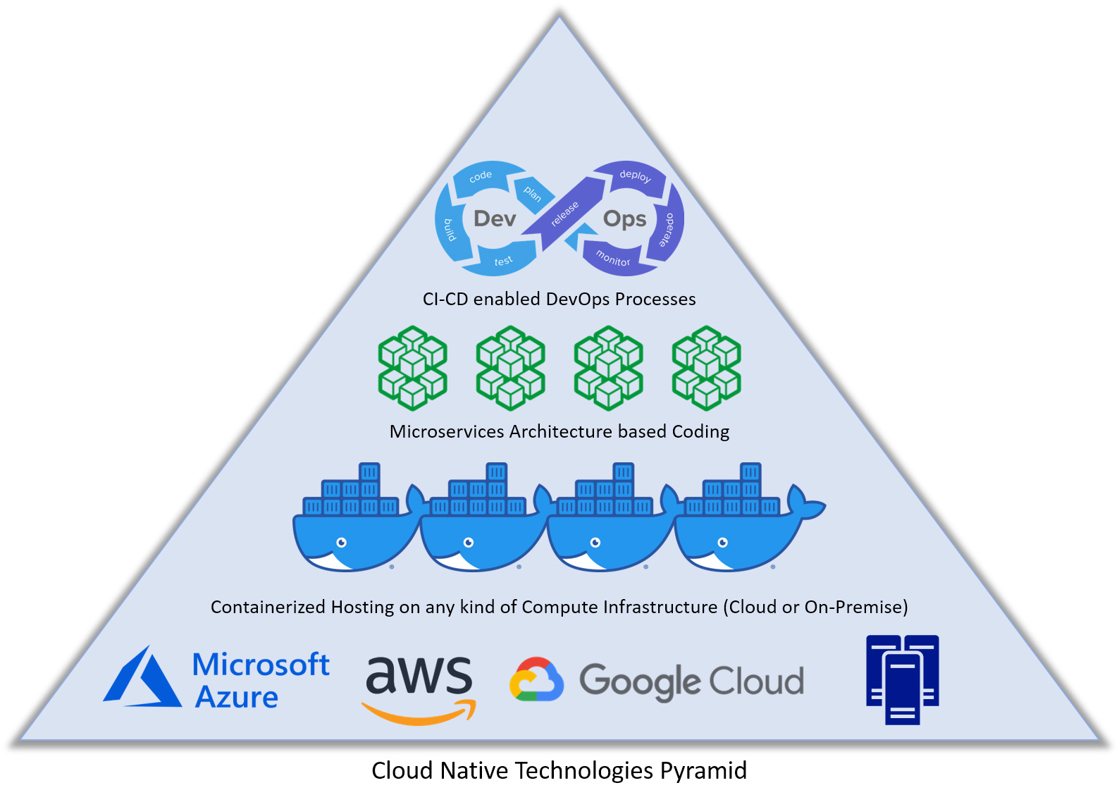 cloud-native-tech-pyramid