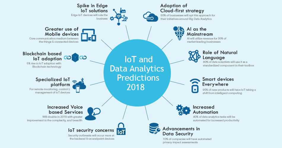 IoT and Data Analytics Predictions for 2018