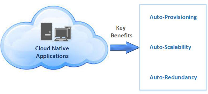 Key Benefits of Cloud Native Applications - Azure Consulting