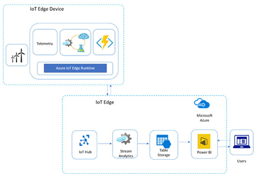 Building Device Level Intelligence with Azure IoT Edge