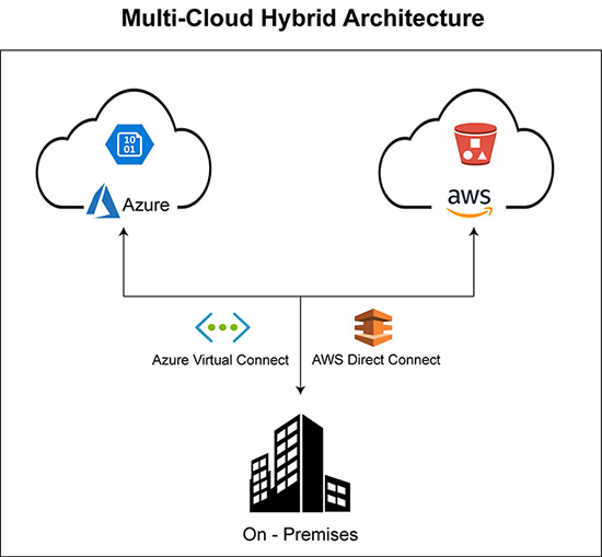 Multi-cloud Hybrid architecture with Azure, AWS and On-premise