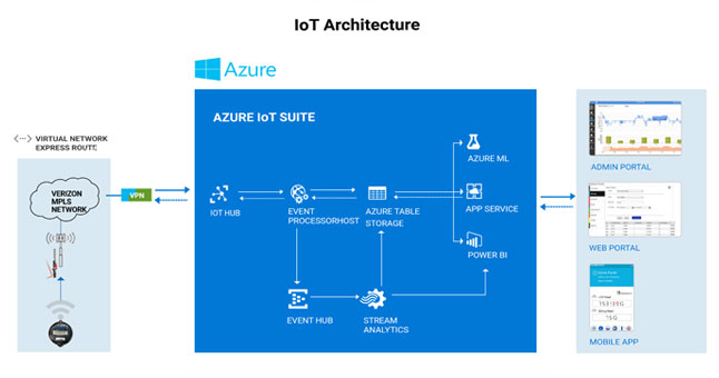 smart metering iot-solution using azure - architecture diagram