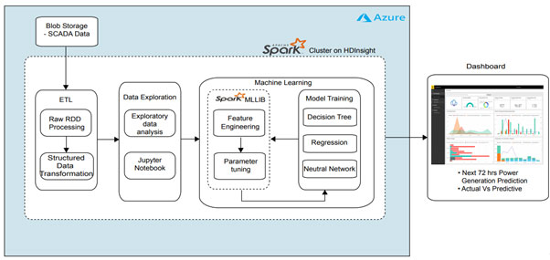 Spark-Cluster-on-HDInsight-architecture