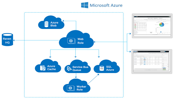 Multi-tenant SaaS application based Azure Solution