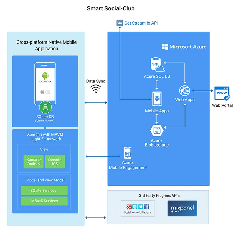 Xamarin case study native mobile app development for Xamarin architecture