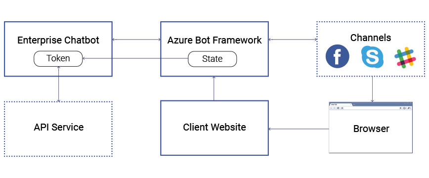 Enterprise chatbot integration with wfm architecture diagram