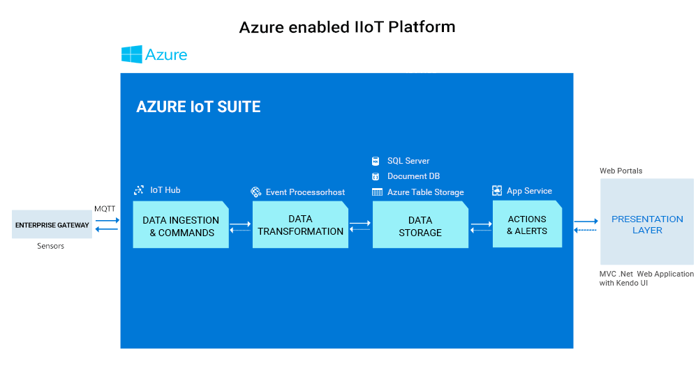 Azure enabled IIoT architecture