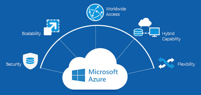 Azure for your Enterprise