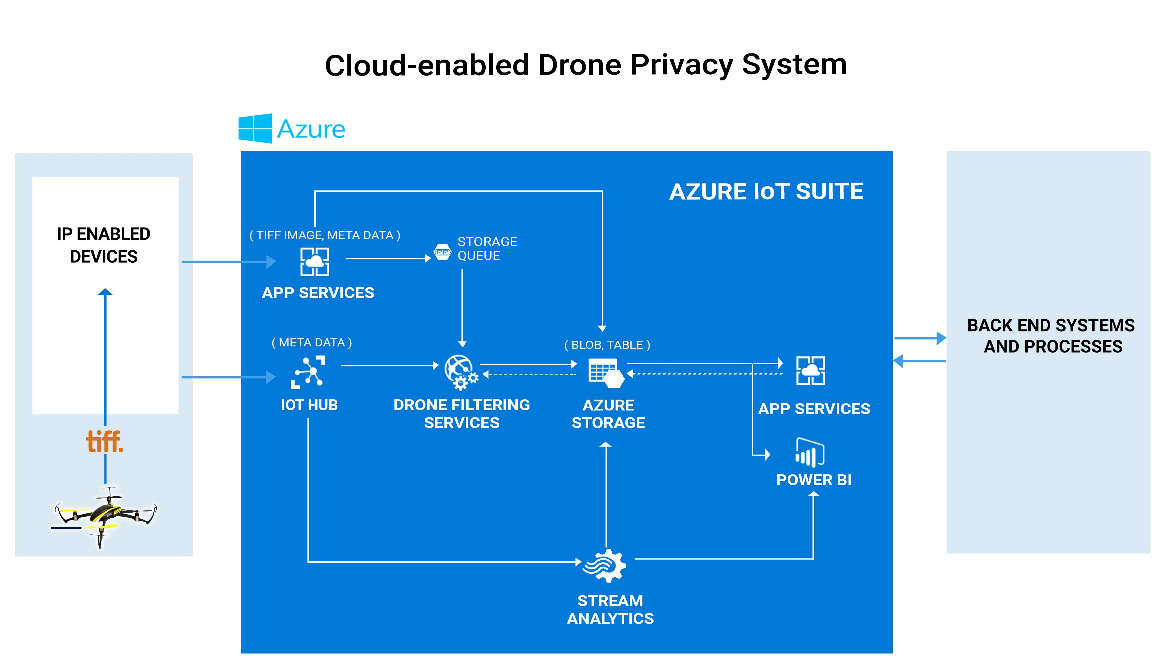 Cloud-enabled Drone Privacy System- architecture -IoT Solution-case study