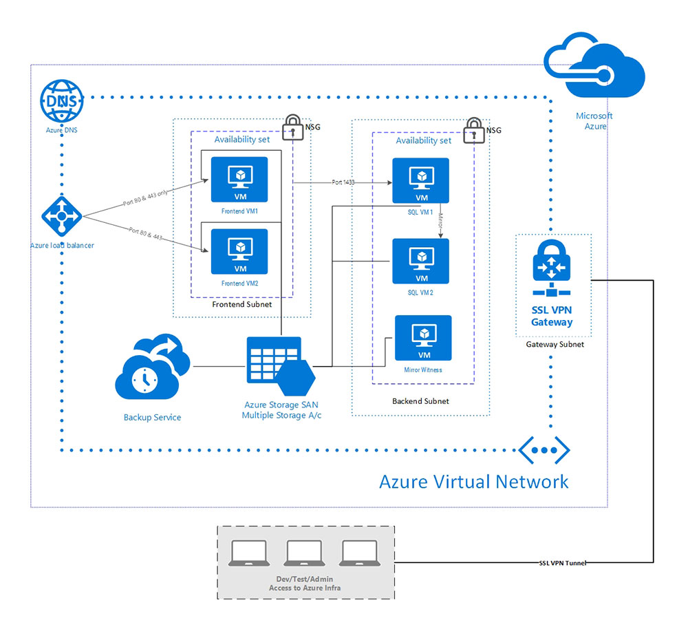 Payment Gateway Azure migration solution