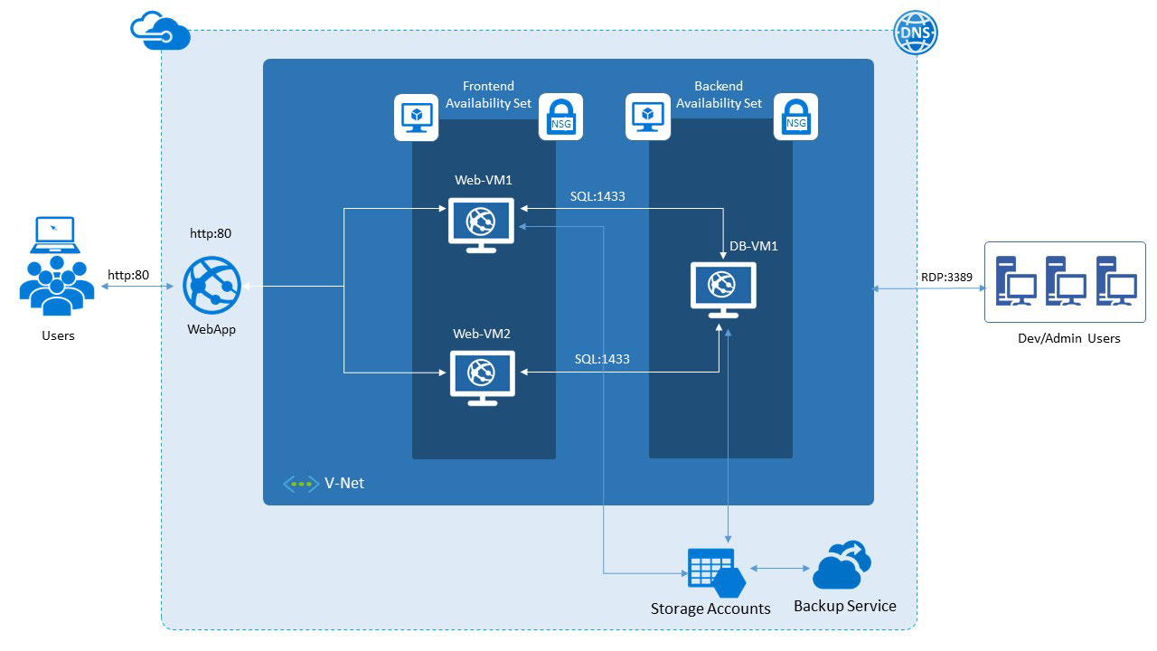 Azure IaaS solution architecture