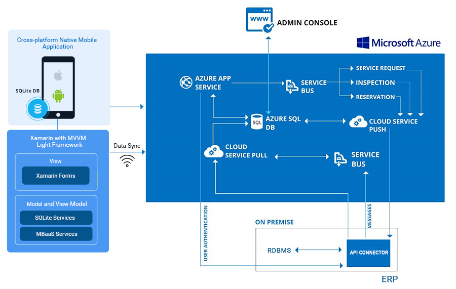 Architecture-Connected Remote Field Forces with Azure driven Native Mobile application using Xamarin platform