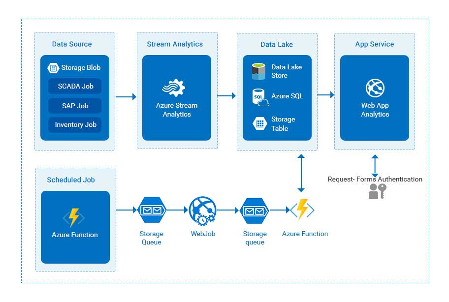 Business intelligence solution with Azure data lake