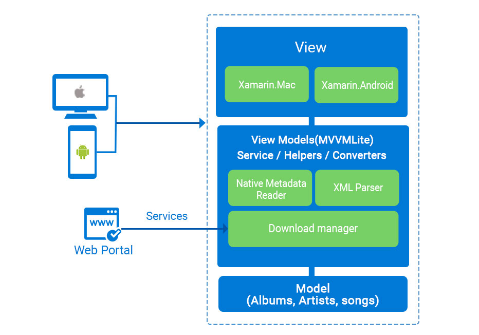 Xamarin based Digital Download Manager app architecture