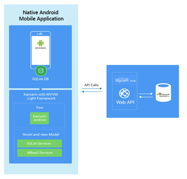 xamarin based field mobility solution architecture