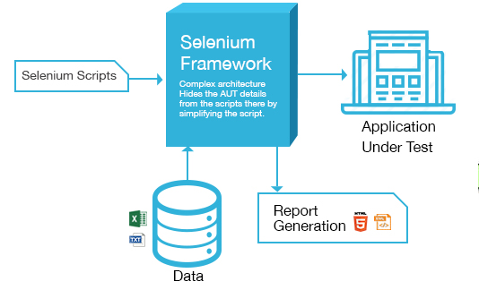 Web test automation solutions using selenium