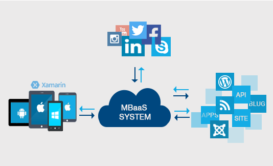 Enterprise Mobile applications with the help of Azure Mobile Apps Services