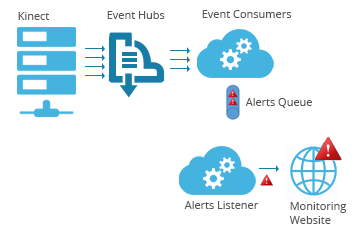Connected devices and apps with Azure Event Hubs