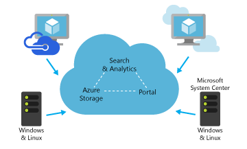 Azure Operational Insights