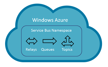 Azure Service Bus - Cloud messaging service