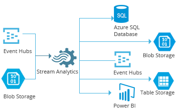 Azure stream analytics for real time data