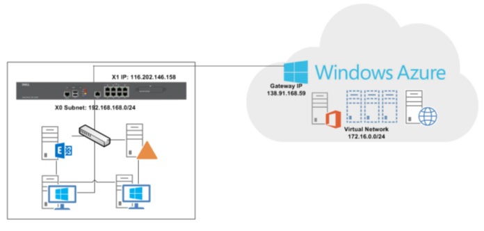 How to Configure a Policy-Based VPN between Windows Azure
